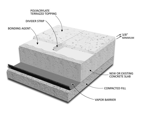 Terrazzo Types And Systems Terrazzo Installation Experts
